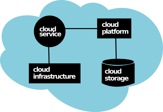 Contoh arsitektur cloud computing