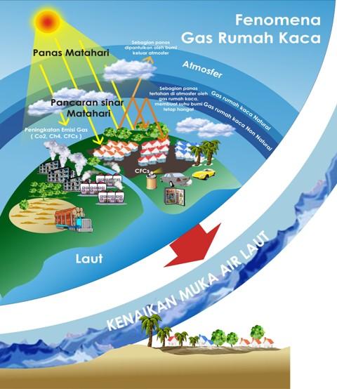 Gb. 1. Skema gas rumah kaca