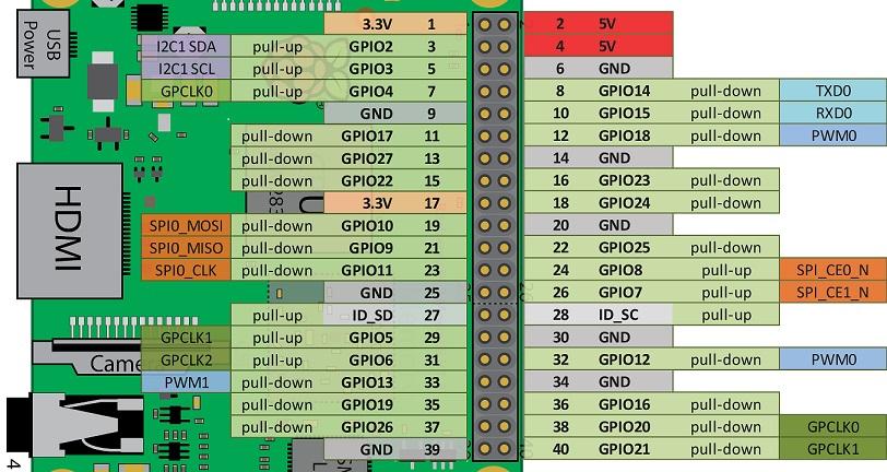 UUGear Solution: Raspberry Pi Arduino