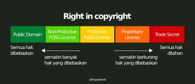 Apakah Yang Dimaksud Dengan Software License